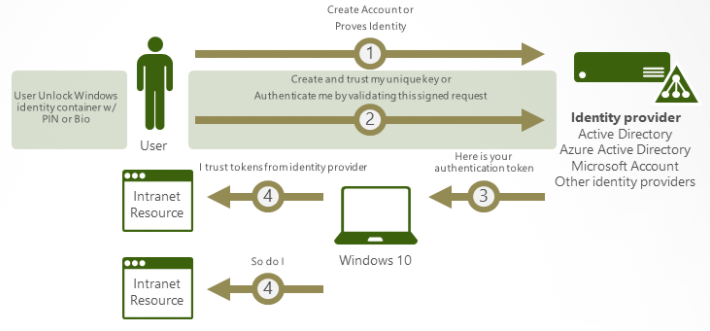 image: authentication process infographic