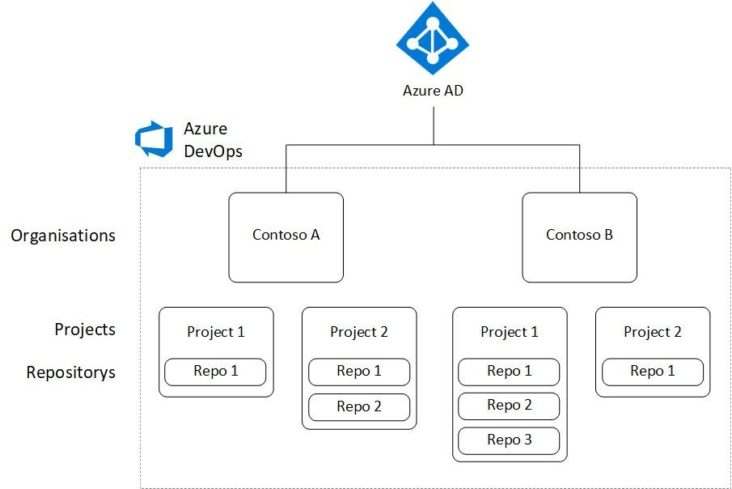 Image: Azure AD structure
