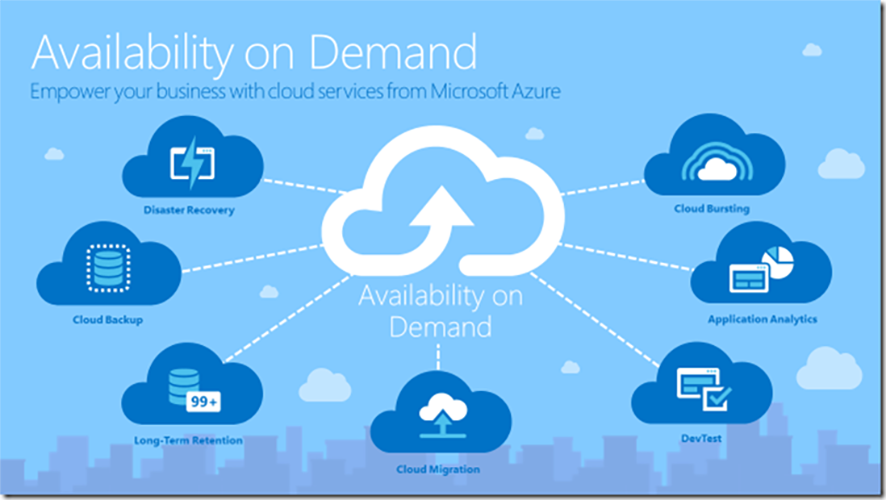 Image: Azure availability on demand graphic