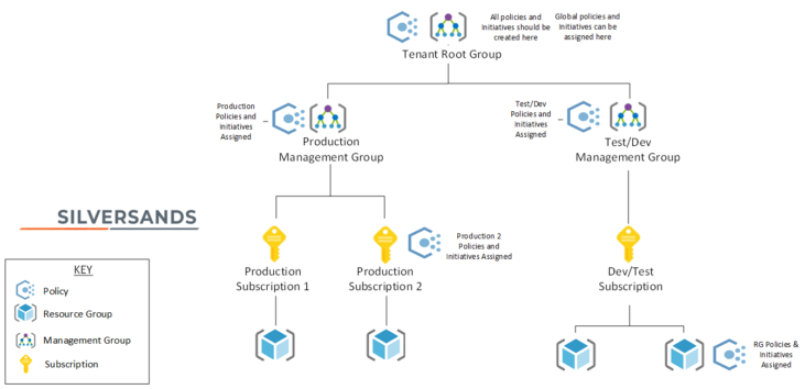 Image: Azure Policy hierarchy