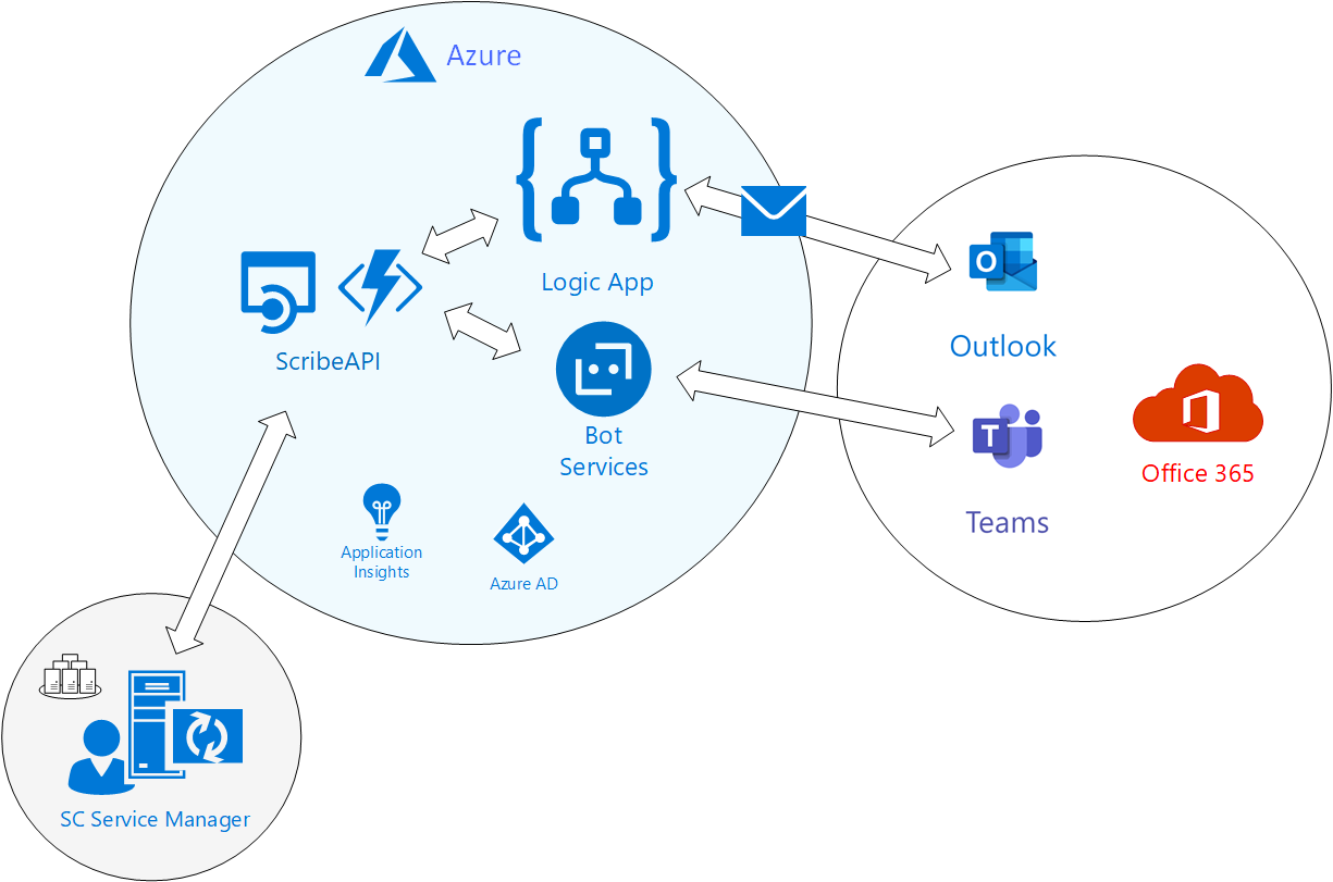 Image: Chart showing strategy for modernising service desk legacy app