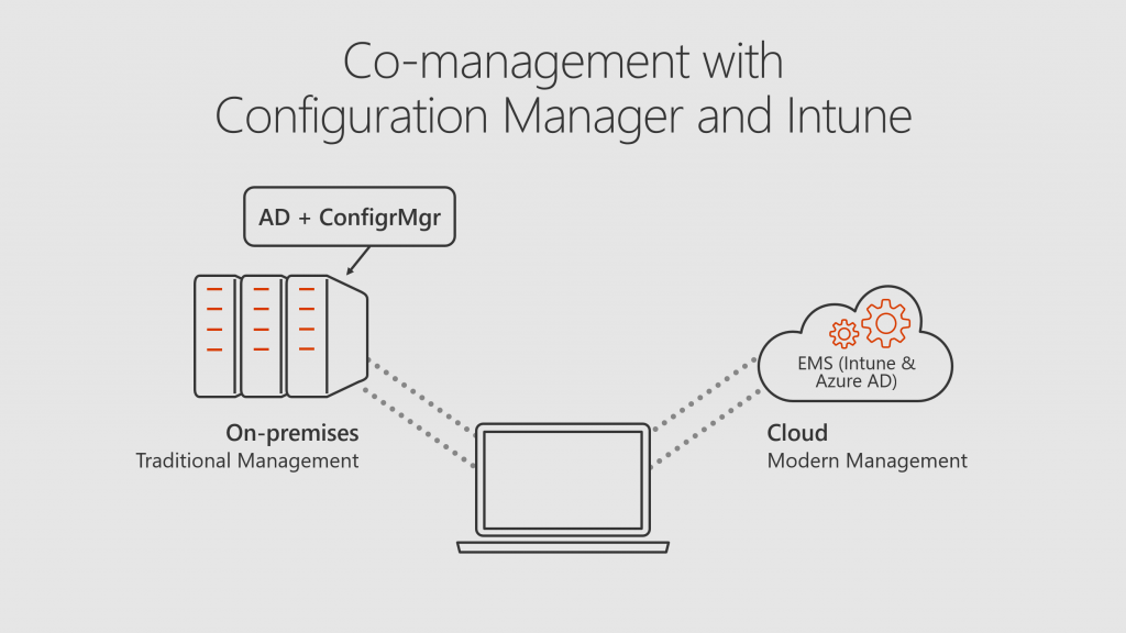 Image: Co-management with Intune and Configuration Manager diagram