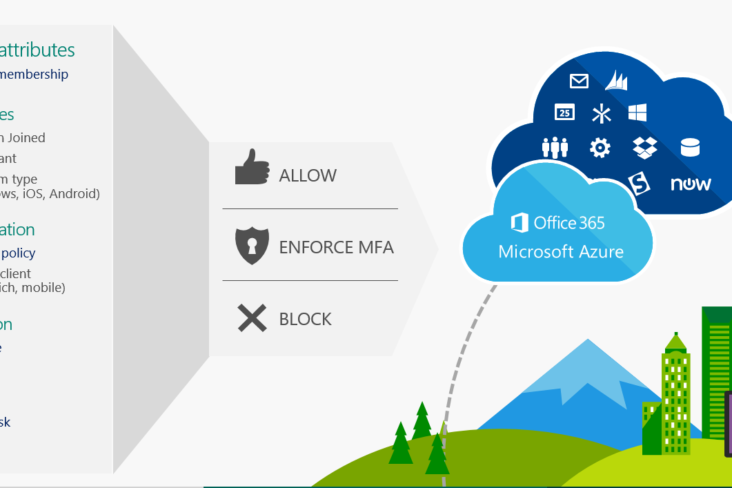 Image: Azure AD Conditional Access graphic