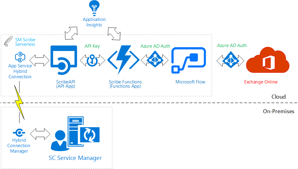 Image: SM Scribe Serverless Components Digital Transformation
