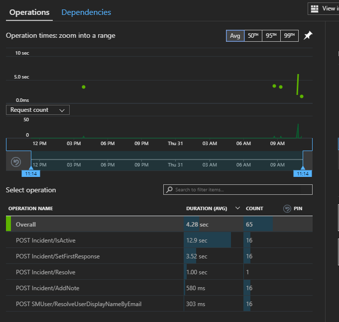 Image: Application insights performance view