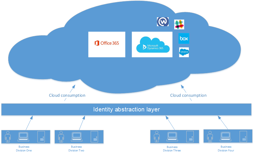 Image: Identity abstraction layer