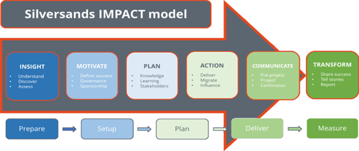Image: Silversands Impact model graphic