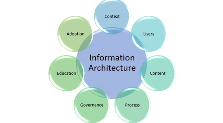 Image: Information Architecture Bubbles Diagram