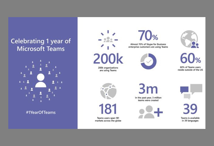 Image: Microsoft Teams 1 year birthday graphic with canvas padding