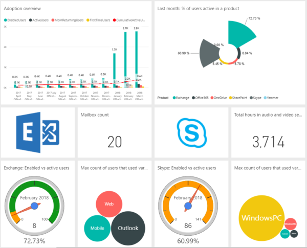 Image: User adoption Power BI dashboard