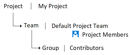 Image: Project Level Groups chart