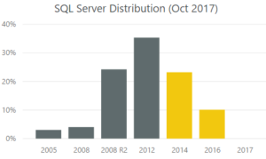 Graph showing distribution of SQL versions by percentage