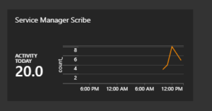Image:Azure Log Analtyics Service Manager Scribe activity screen graph screen shot