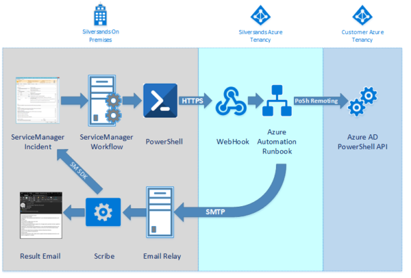 Image: Service Desk Automation Flow