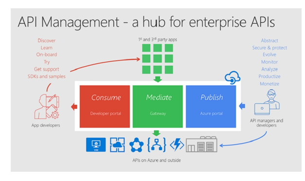API Management - why do we need it? - Silversands