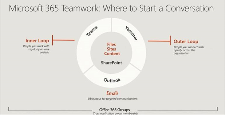 Image: Office 365 communications tools graphic