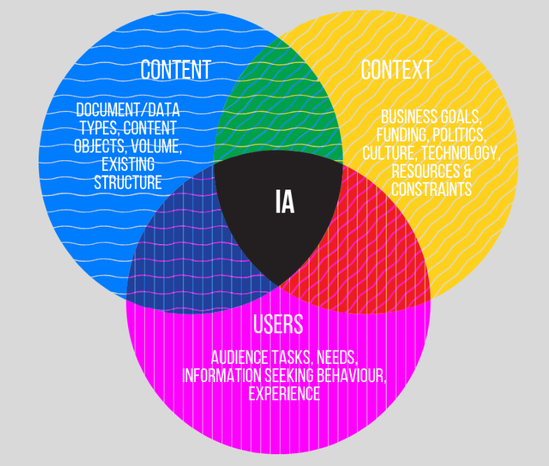 Image: Information Architecture Venn Diagram. Users, Content, Context